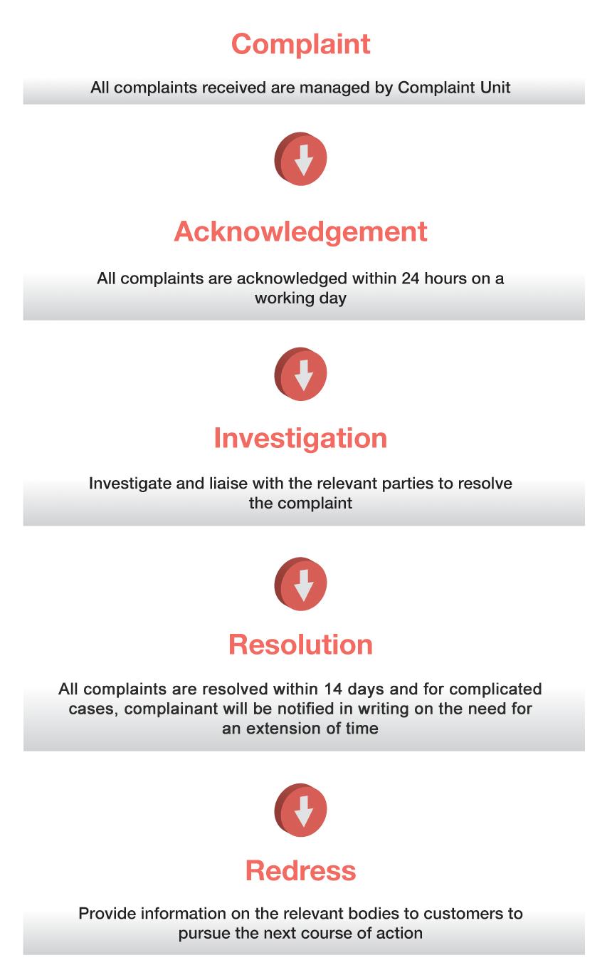 Public Bank Berhad - Complaint Management Process